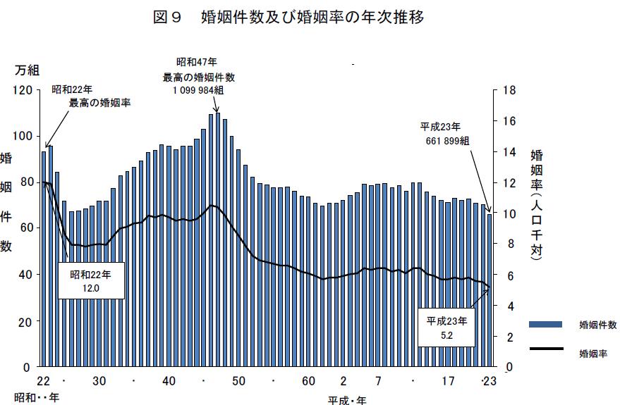 婚姻件数の年次推移