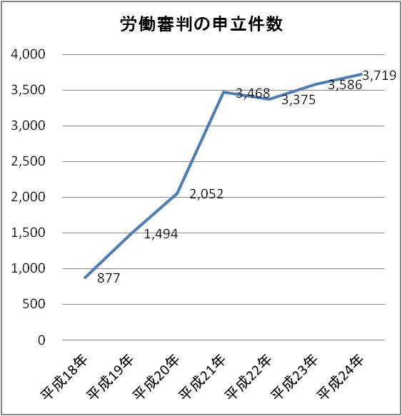 労働審判の申立件数