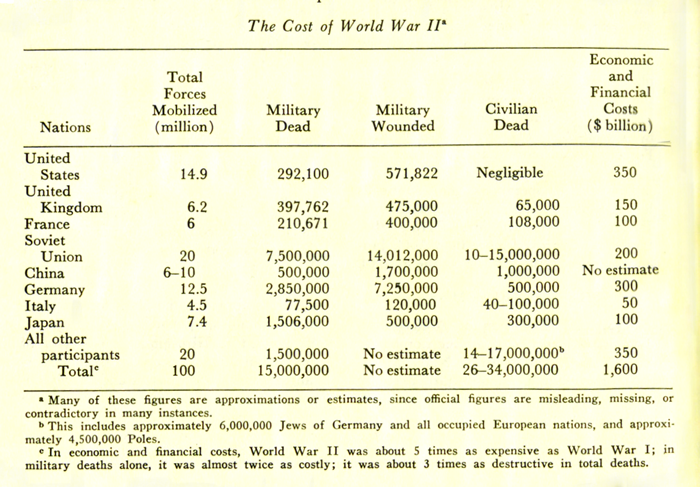 The Cost of WWII