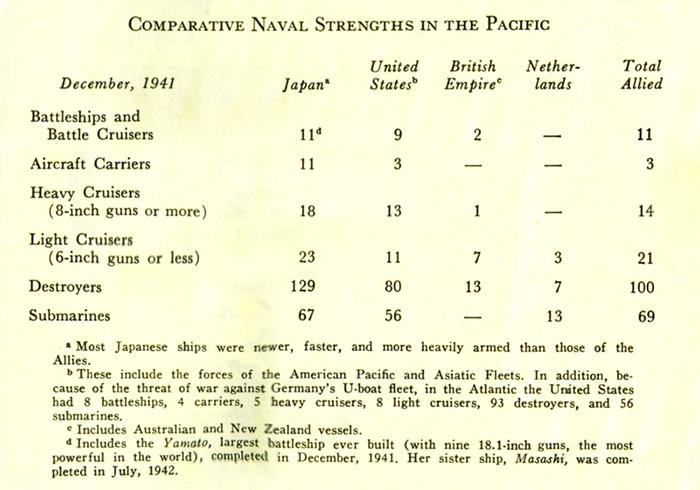 開戦時の海軍力比較
